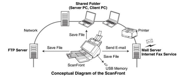 Canon scanfront 400 scanner